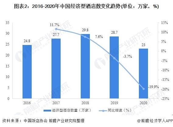 图表2:2016-2020年中国经济型酒店数变化趋势(单位:万家,%)