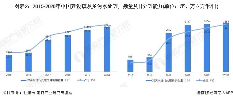 图表2:2015-2020年中国建设镇及乡污水处理厂数量及日处理能力(单位:座,万立方米/日)