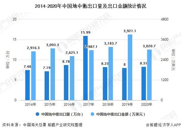 2014-2020年中国地中衡出口量及出口金额统计情况