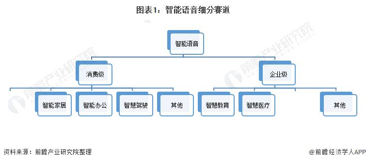 图表1:智能语音细分赛道