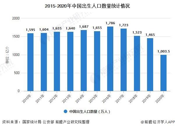 2015-2020年中国出生人口数量统计情况