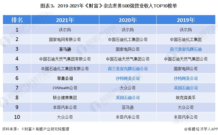 图表3:2019-2021年《财富》杂志世界500强营业收入TOP10榜单