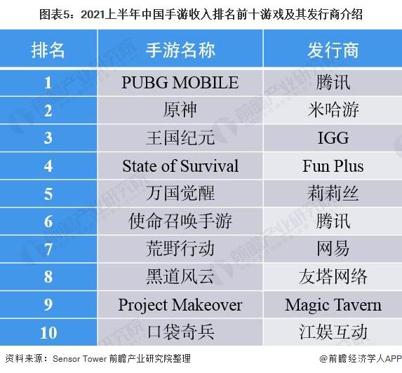 图表5:2021上半年中国手游收入排名前十游戏及其发行商介绍