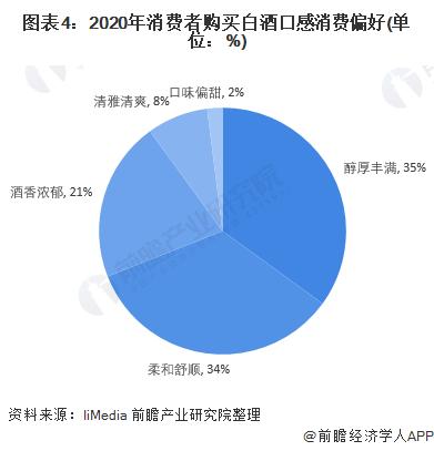 图表4:2020年消费者购买白酒口感消费偏好(单位:%)