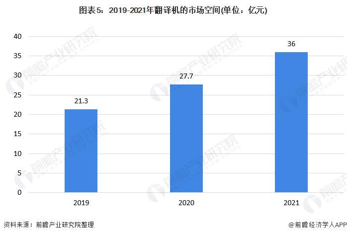 图表5:2019-2021年翻译机的市场空间(单位:亿元)