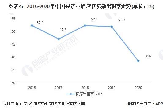 图表4:2016-2020年中国经济型酒店客房数出租率走势(单位:%)