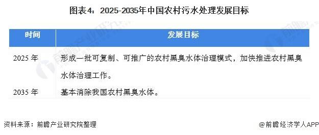 图表4:2025-2035年中国农村污水处理发展目标