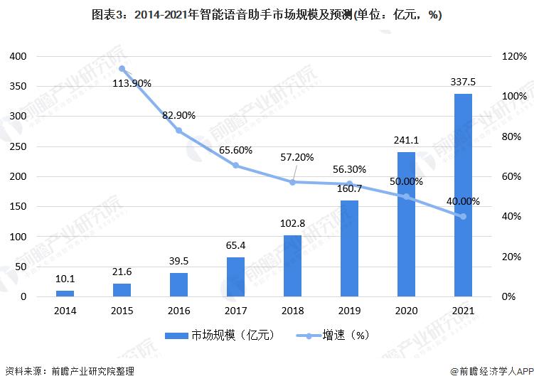 图表3:2014-2021年智能语音助手市场规模及预测(单位:亿元,%)