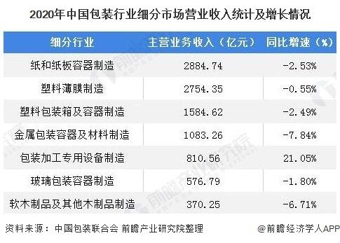 2020年中国包装行业细分市场营业收入统计及增长情况