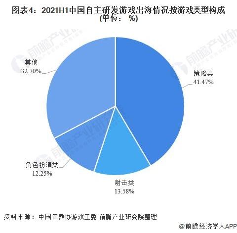 图表4:2021H1中国自主研发游戏出海情况按游戏类型构成(单位: %)