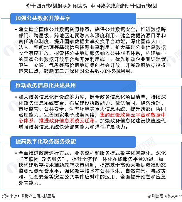 """《""""十四五""""规划纲要》 图表5:中国数字政府建设""""十四五""""规划"""