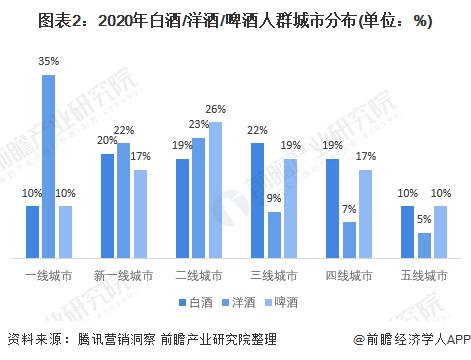 图表2:2020年白酒/洋酒/啤酒人群城市分布(单位:%)