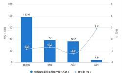 2021年1-5月中国<em>乘</em><em>用</em>车行业市场产销现状分析 1-5月<em>乘</em><em>用</em><em>车</em>产<em>销量</em>均突破800万辆