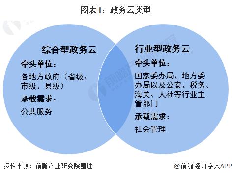 图表1:政务云类型
