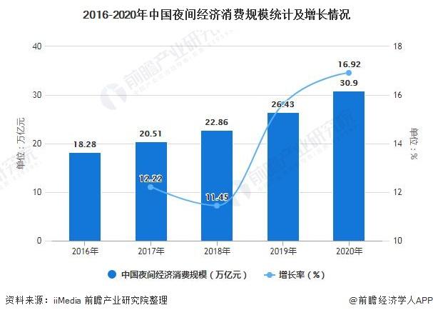 2016-2020年中国夜间经济消费规模统计及增长情况
