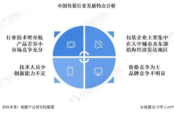中国包装行业发展特点分析