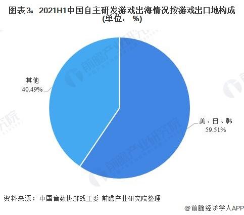 图表3:2021H1中国自主研发游戏出海情况按游戏出口地构成(单位: %)