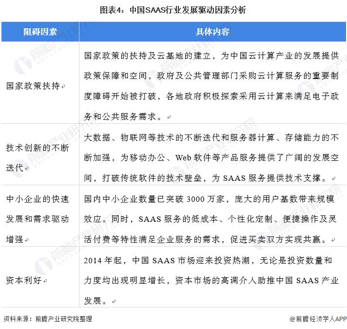 图表4:中国SAAS行业发展驱动因素分析