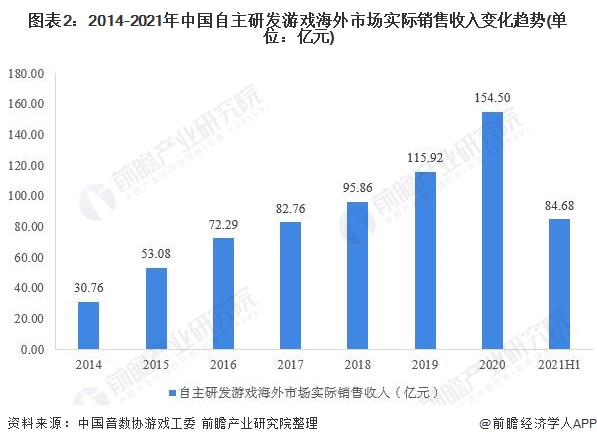 图表2:2014-2021年中国自主研发游戏海外市场实际销售收入变化趋势(单位:亿元)