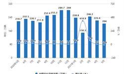 2021年1-5月中国<em>汽车行业</em>市场产销现状分析 1-5月汽车产销量均突破千万辆