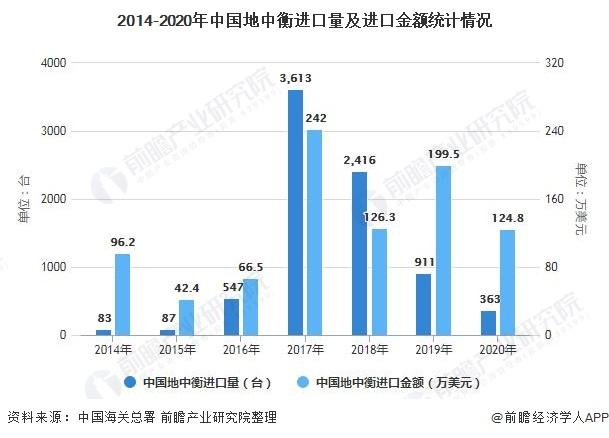 2014-2020年中国地中衡进口量及进口金额统计情况