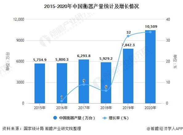 2015-2020年中国衡器产量统计及增长情况