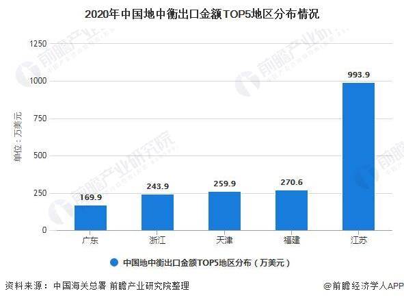 2020年中国地中衡出口金额TOP5地区分布情况