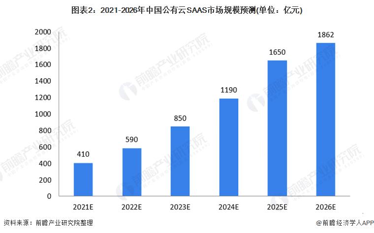 图表2:2021-2026年中国公有云SAAS市场规模预测(单位:亿元)