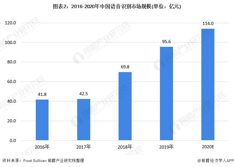 图表2:2016-2020年中国语音识别市场规模(单位:亿元)
