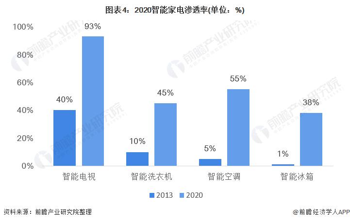 图表4:2020智能家电渗透率(单位:%)