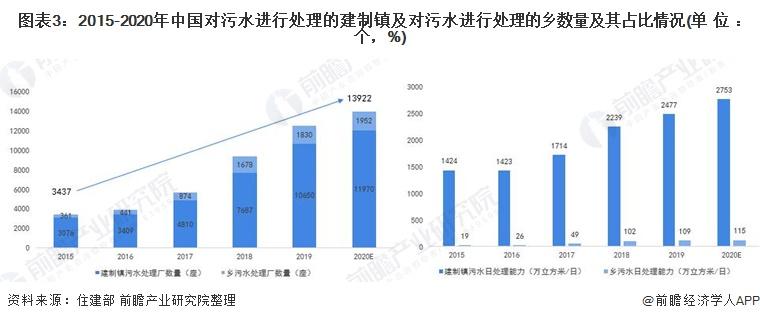 图表3:2015-2020年中国对污水进行处理的建制镇及对污水进行处理的乡数量及其占比情况(单位:个,%)