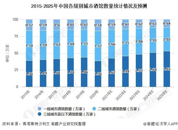 2015-2025年中国各级别城市酒馆数量统计情况及预测