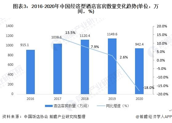 图表3:2016-2020年中国经济型酒店客房数量变化趋势(单位:万间,%)