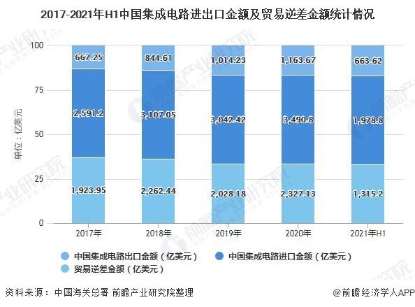 2017-2021年H1中国集成电路进出口金额及贸易逆差金额统计情况
