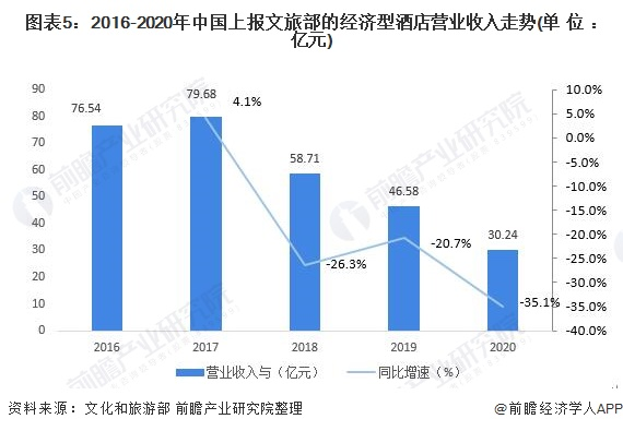 图表5:2016-2020年中国上报文旅部的经济型酒店营业收入走势(单位:亿元)