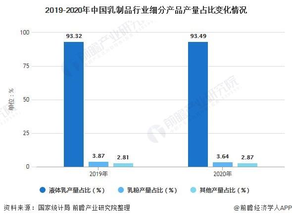 2019-2020年中国乳制品行业细分产品产量占比变化情况