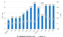 2021年1-5月中国<em>新能源</em><em>汽车</em>行业市场产销现状分析 <em>新能源</em><em>汽车</em><em>产销量</em>将突破100万辆