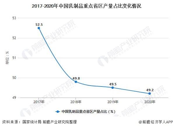 2017-2020年中国乳制品重点省区产量占比变化情况
