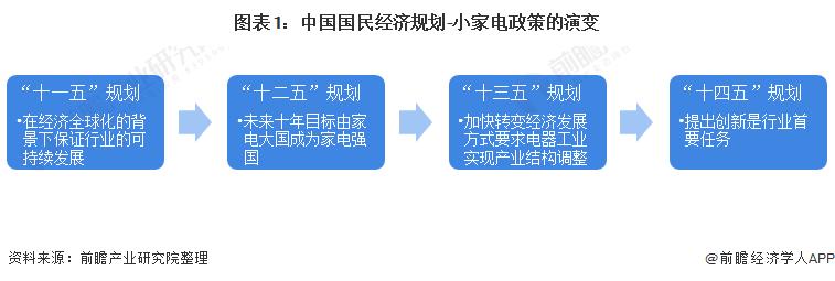 图表1:中国国民经济规划-小家电政策的演变
