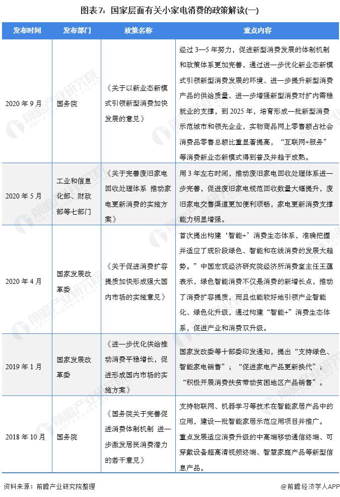 图表7:国家层面有关小家电消费的政策理解(一)