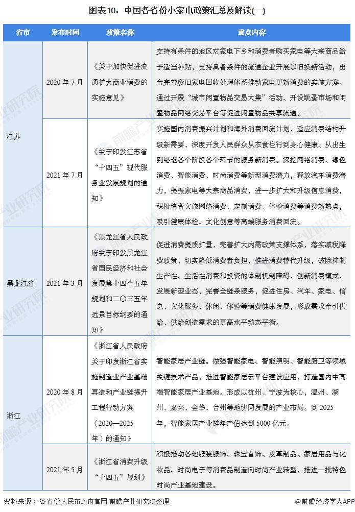 图表10:中国各省份小家电政策汇总及理解(一)