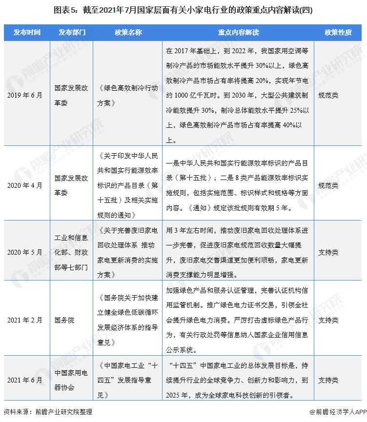 图表5:截至2021年7月国家层面有关小家电行业的政策重点内容解读(四)