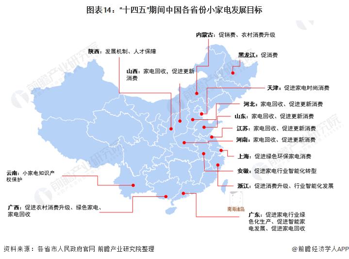"""图表14:""""十四五""""期间中国各省份小家电发展目标"""