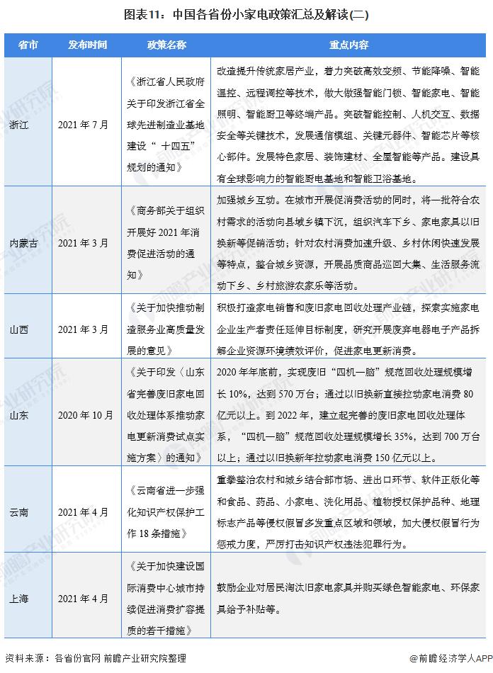 图表11:中国各省份小家电政策汇总及解读(二)