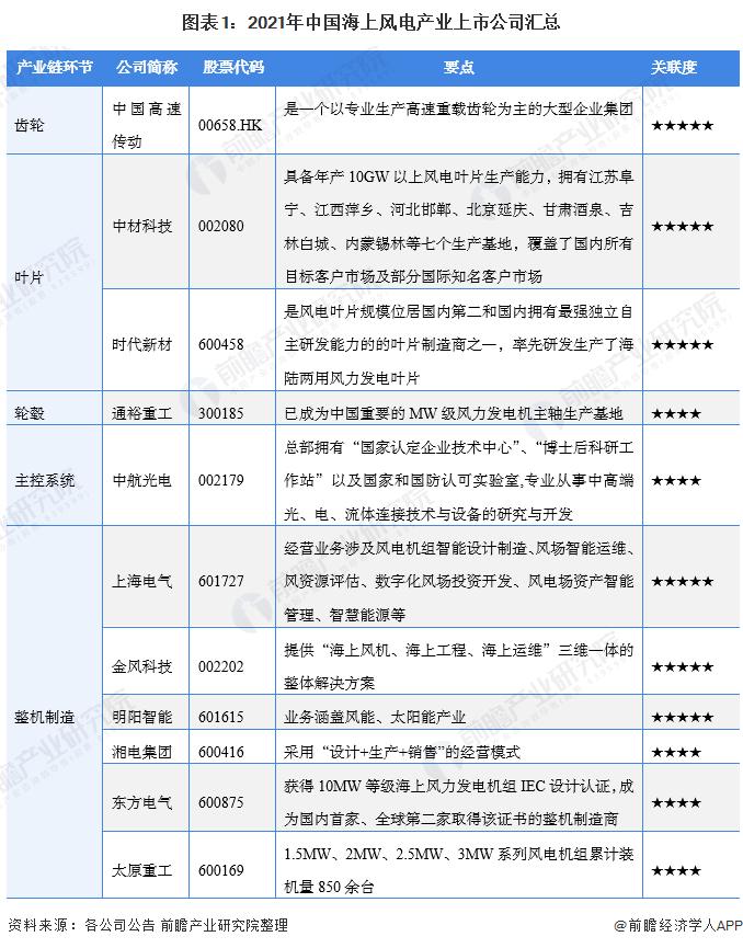 圖表1:2021年中國海上風電產業上市公司匯總