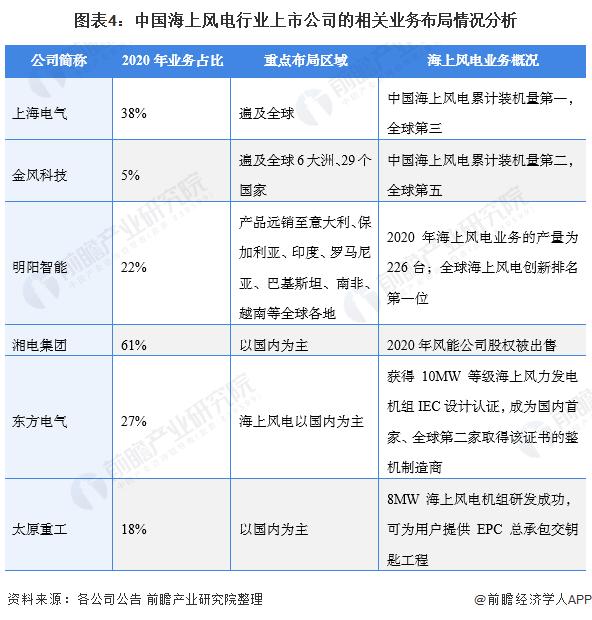 圖表4:中國海上風電行業上市公司的相關業務布局情況分析