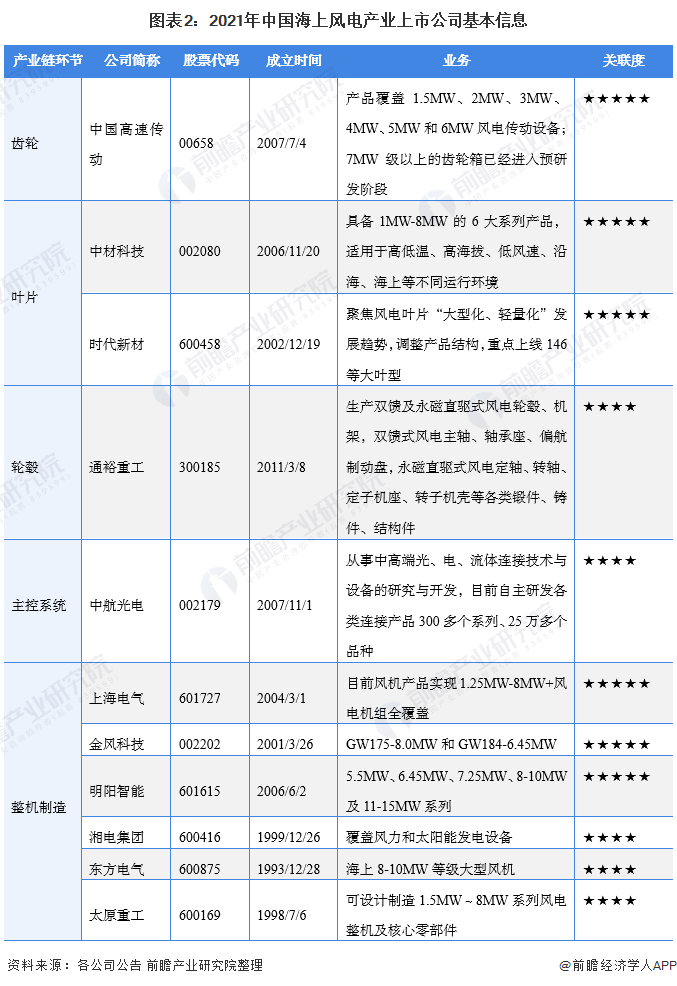 圖表2:2021年中國海上風電產業上市公司基本信息