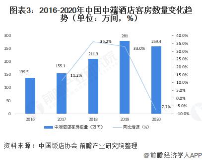 �D表3:2016-2020年中��中端酒店客房�盗孔�化��荩�挝唬喝f�g,%)