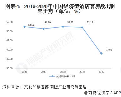 �D表4:2016-2020年中�����型酒店客房�党鲎饴首�荩�挝唬�%)