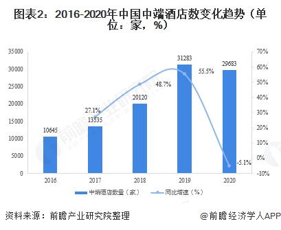 �D表2:2016-2020年中��中端酒店�底�化��荩�挝唬杭�,%)